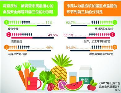 上海 发布/2017沪食品安全状况报告发布总体合格率97.5%